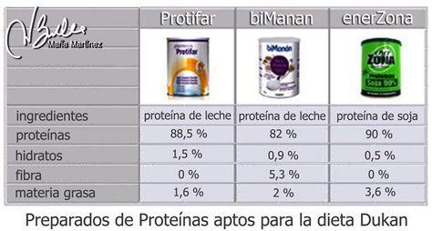 Dieta Dukan: Protifar y otros preparados de proteínas aptos desde Ataque