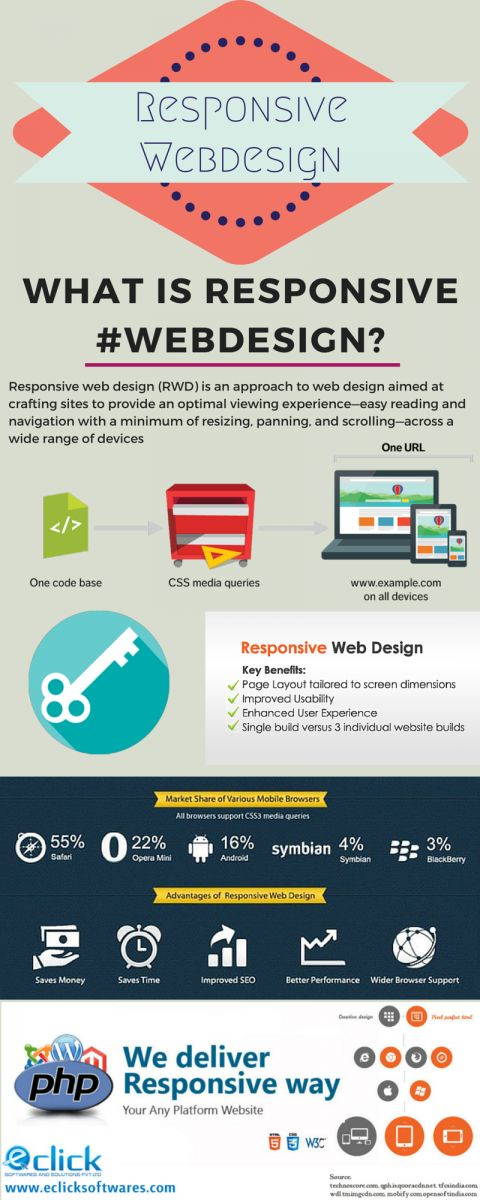 Top 4 Advantages of a Responsive Web Design #webdesign #responsive