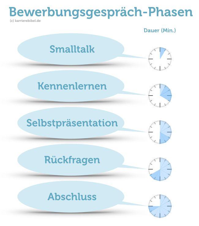 Vorstellungsgespräch-5Phasen-Grafik