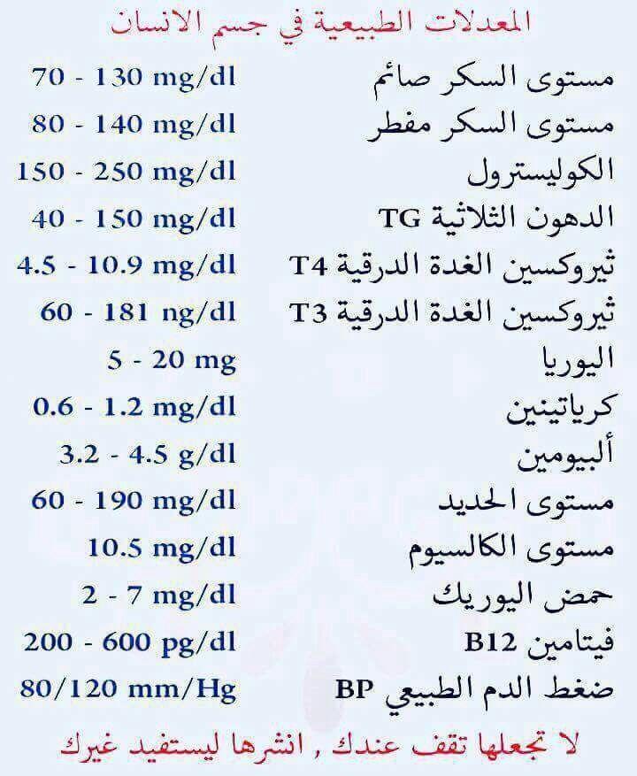 المعدلات الطبيعيه Infographic Health Health Fitness Nutrition Health Facts Food