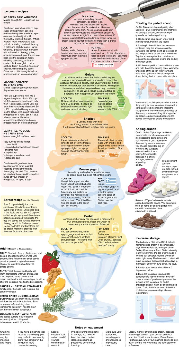 Everything you need to know to make mouth-watering ice cream this weekend, in one delicious infographic.