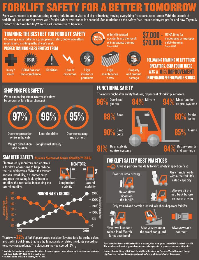 [INFOGRAPHIC] 4 Forklifts and Lifting Equipment Safety Tips: A Workplace Safety Primer