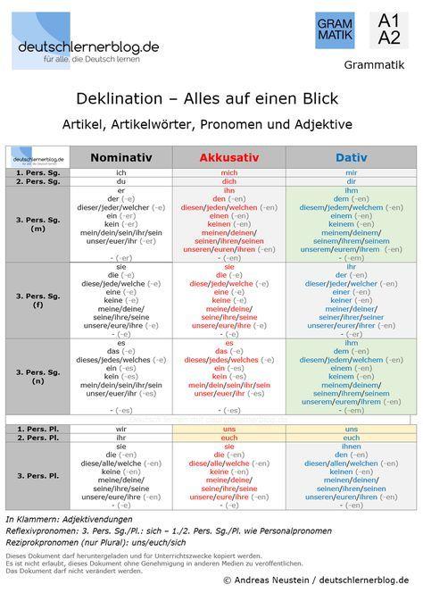 Deklination Deutsch – Artikel, Artikelwörter, Pronomen, Adjektive Hier lernt ihr alles, was ihr in den Sprachniveaus Deutsch A1 und A2 zu den Deklinationen der Artikel, Artikelwörter, Pronomen und Adjektive wissen müsst. Deutsch ist nicht leicht, besonders am Anfang ist es schwer. Aber Deutsch wird immer einfacher, wenn ihr am Anfang in den Sprachniveaus A1 und A2 alles gut lernt. Die Verben und die Zeiten sind relativ einfach, aber die Deklination der Artikel, Artikelwörter, Pronomen und…
