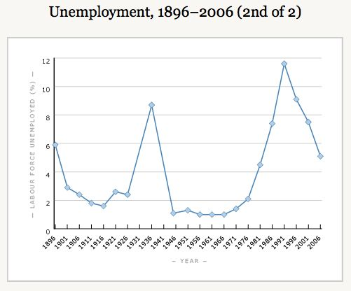 This graph shows two key events that have spiked NZ unemployment. The great depression of the 30's (note the low unemployment rate in the ensuing years, a result of the notion that the key economic policy was to achieve full employment) and the Market Deregulation beginning in 1984; a key theme of the 'In a land of plenty' documentary.