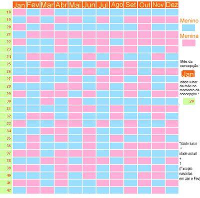 tabela chinesa de gravidez