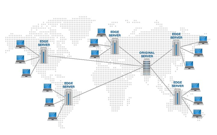 CDN or content delivery network refers to a large system of servers that have been installed in various data centers over the Internet. CDN aims to provide content to the end-users with high performance and high availability.