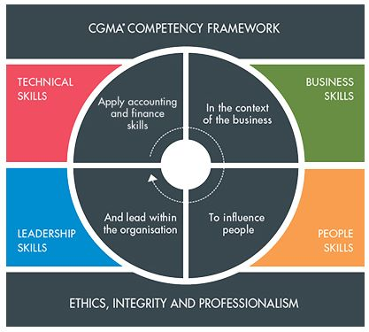 how to develop leadership competency framework