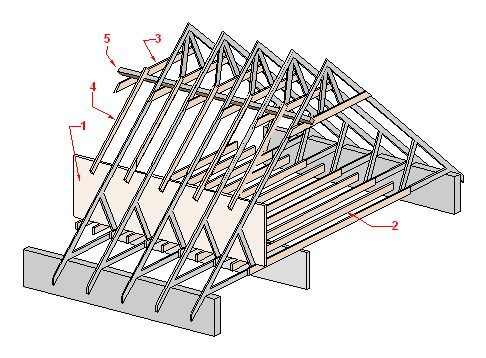 54 Best Roof Truss Amp Attic Ideas Images On Pinterest