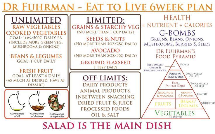 eat to live joel fuhrman pdf