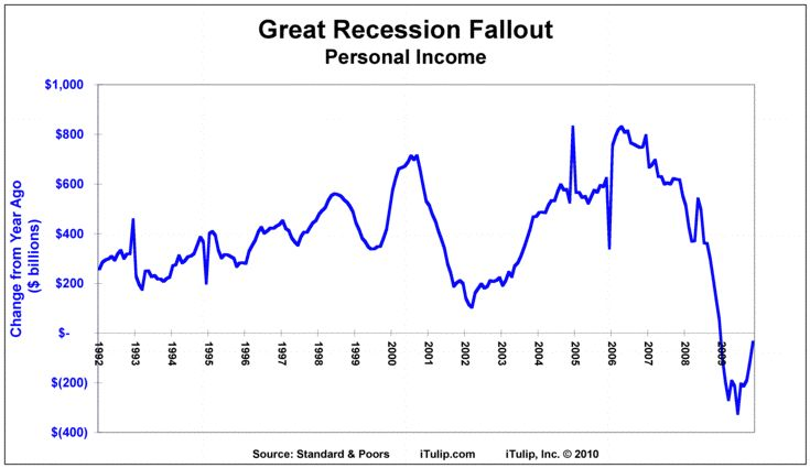 the great recession - Google Search