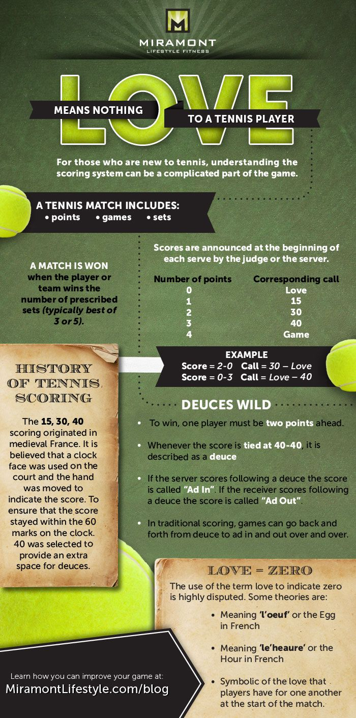 How to score a tennis match