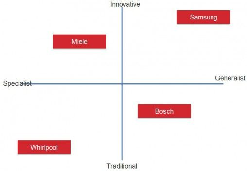 Dan Ratner from Uberbrand has mapped these four laundry brands on this chart.