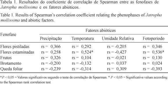 Phenological behavior of three species of Jatropha (Euphorbiaceae) in the semi-arid Caatinga region of Brazil
