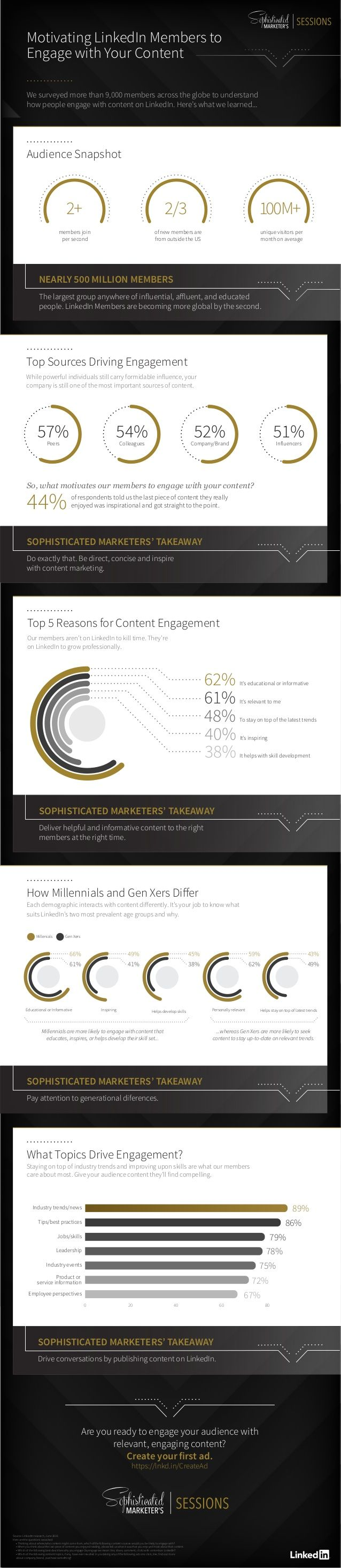 What spurs people to engage in content on LinkedIn? See this infographic.