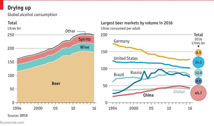 world beer consumption essay Brazil beer industry essay  according to the national union of brewing, brazil ranks fourth in the ranking of world production of beer,  the annual consumption.