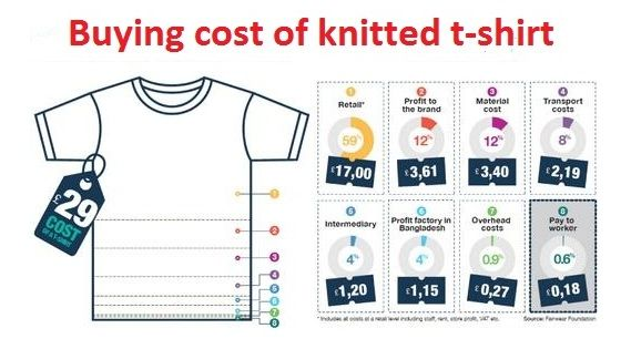 In garments business is totally stands on the profit of garments costing. There are so many in knit garments merchandising who still don't know the proper garments costing method for a T-Shirt.