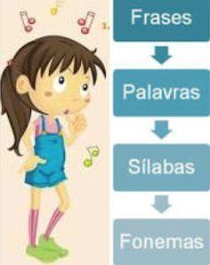 A Consciência Fonológica é o conhecimento dos sons da língua materna. É a capacidade de perceber que a linguagem é formada por palavras.