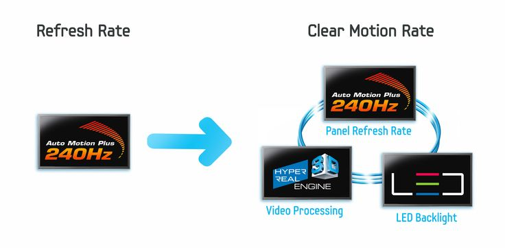 Clear Motion Rate