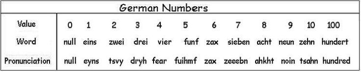 Learn German Number System