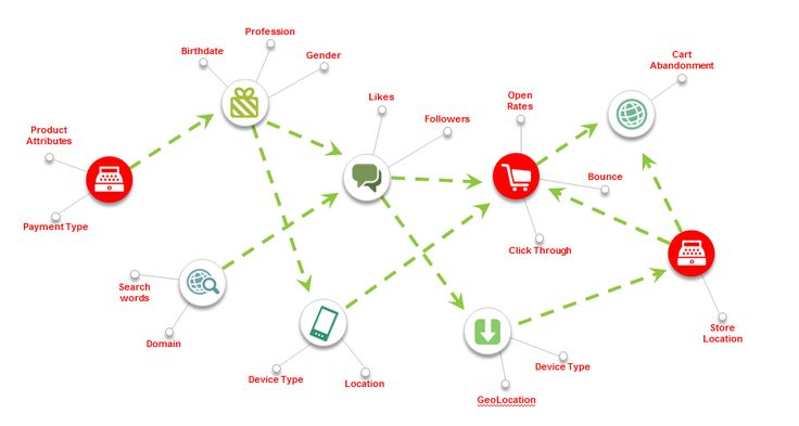 3 steps to mapping the customer journey