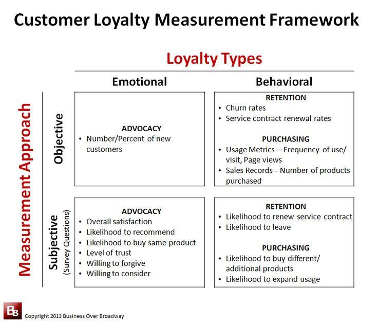 Customer Loyalty Measurement Framework