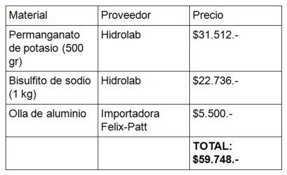 Tabla presupuesto focalizado con permanganato