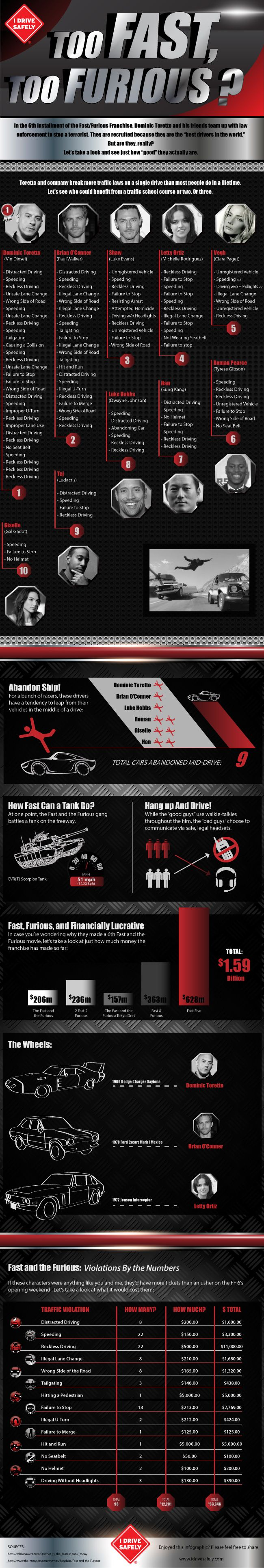 Too Fast  Furious: A Look at all the traffic violations in The Fast and the Furious 6!