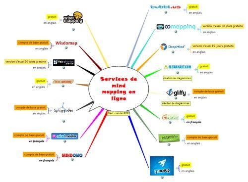» Services de mind mapping en ligne - Lettres et Cartes Heuristiques