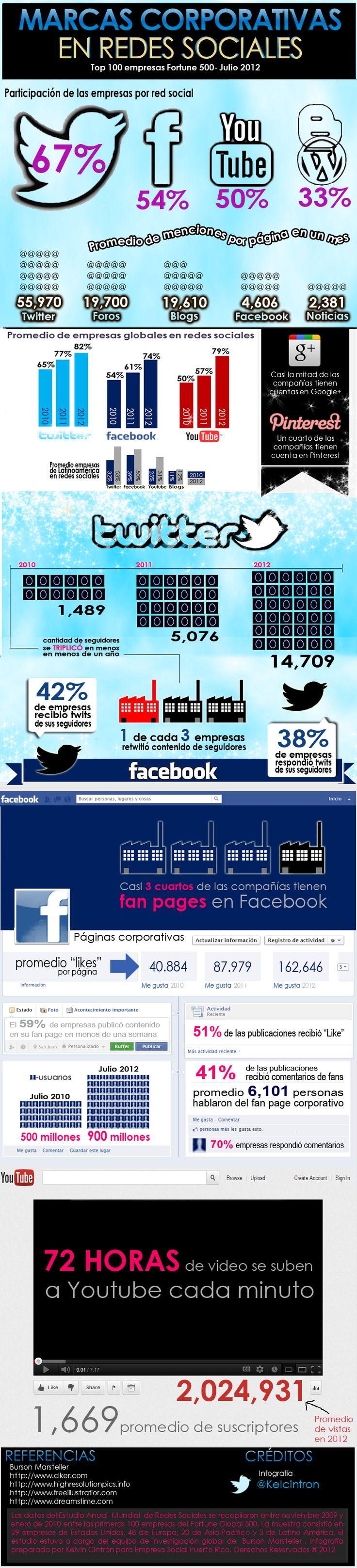 Infografía en español que muestra las marcas corporativas en Redes Sociales (Fortune 500)