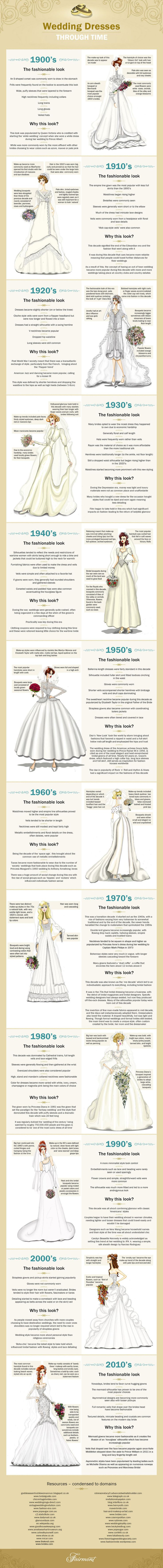 Over the past 100 years, everything about a wedding dress has changed.