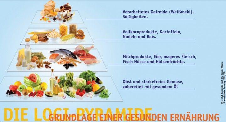 Lebensmittel Pyramide nach LOGI-Methode vom Dr. Worm