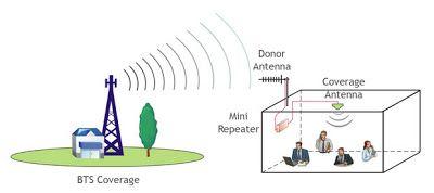 Pengertian Repeater | Repeater | Penguat Sinyal | Cellular Repeaters | Cell Phone Repeaters | Wireless Distribution System | GSM | CDMA | 3G www.Pengertianx.blogspot.com #pengertian #repeater