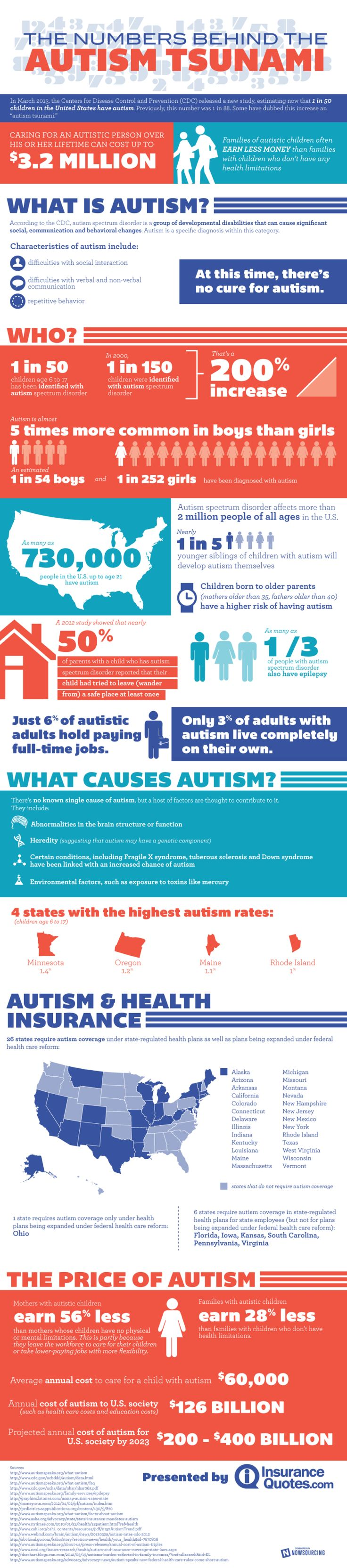 30 best Research on Autism images on Pinterest
