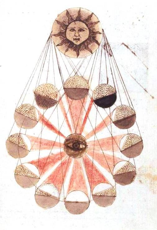 Astronomical and astrological illustration 1600. free printables. www.vintageprintable.com