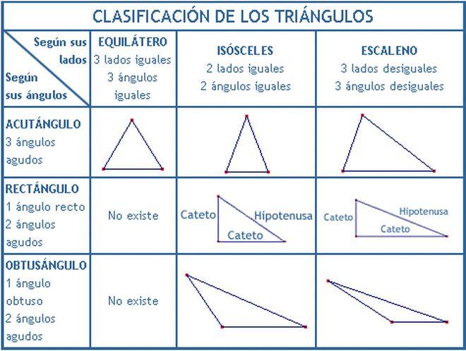 Resultado de imagen para cuadro de clasificacion de triangulos segun sus lados y angulos