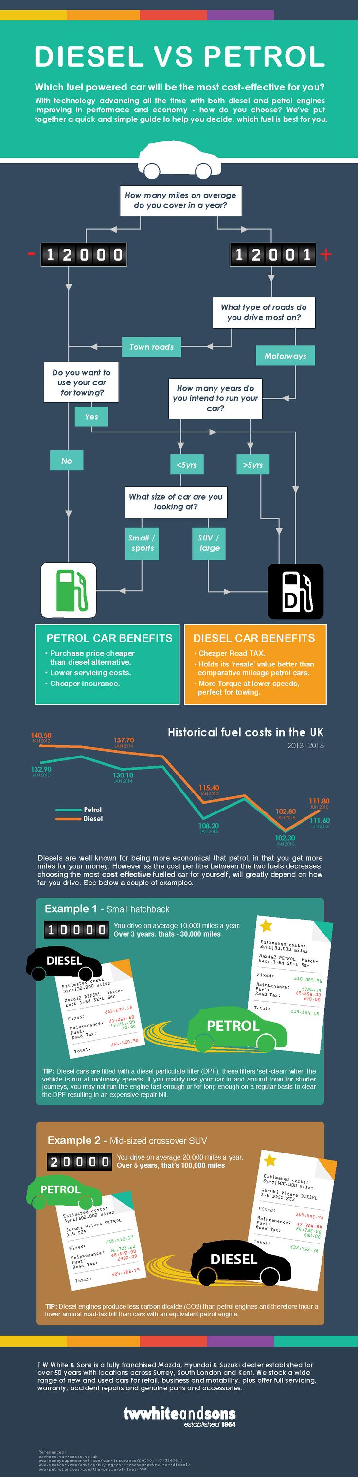 Diesel vs Petrol infographic - which car do I buy? Automotive technology is…