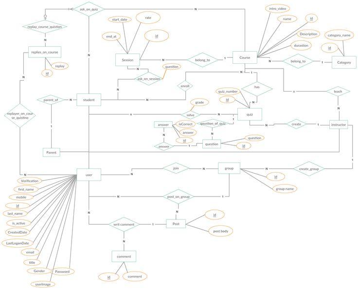 37 Best Entity Relationship Diagrams  Er Diagrams  Images On Pinterest