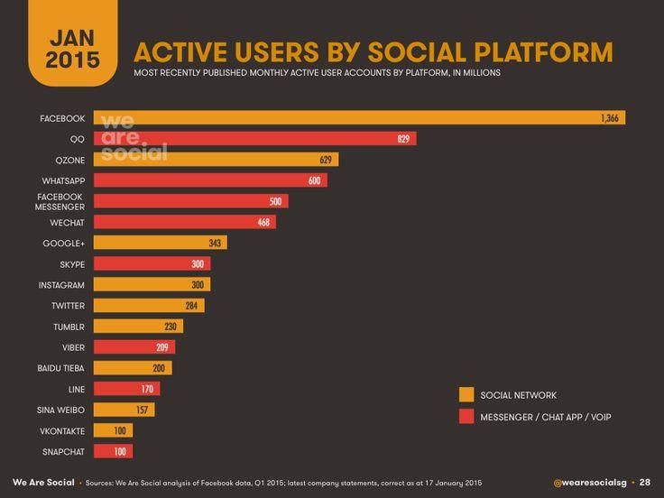 17 best Malaysia Social Media Statistics images on Pinterest - designer gerat smiirl facebook fans