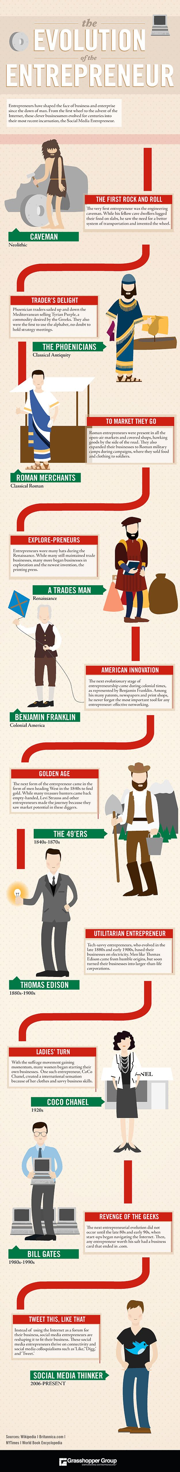 Evolution of the Entrepreneur , from cavemen to social media thinkers!