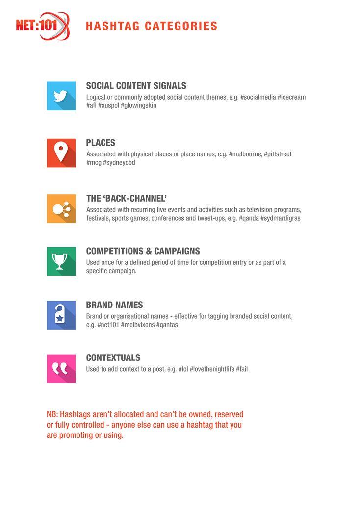 Hashtag categories. #net101 #socialmedia