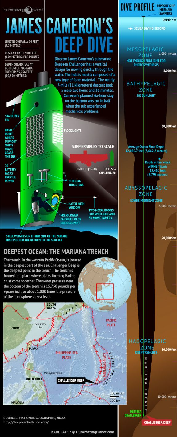 Into the Deep: James Cameron's Mariana Trench Dive #Infographic