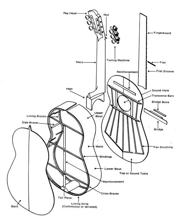 25  best ideas about acoustic guitar art on pinterest