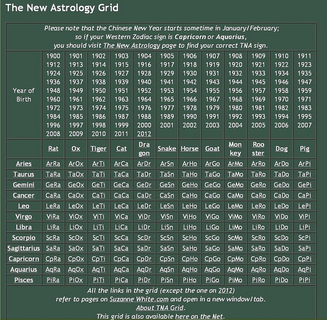 The New Astrology Grid (of Suzanne White): http://bit.ly/gssxTNAGrid