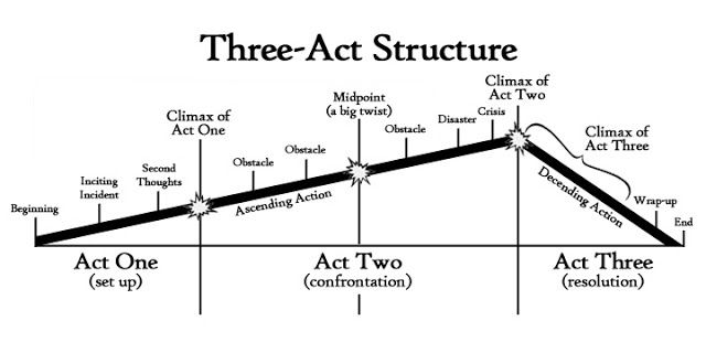 The three-act structure divides a story into three parts: setup, confrontation, and resolution. For this post, I'm going to use the movie The Wizard of Oz as an example...