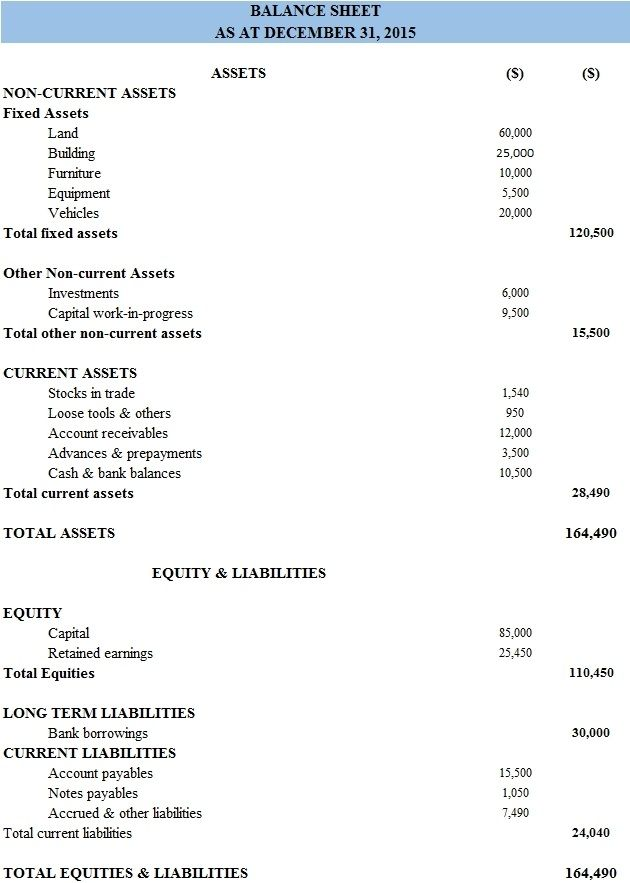 Classified Balance Sheet Definition Format Examples Intended