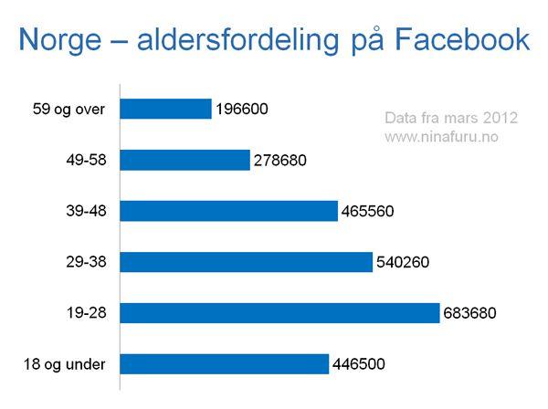 Aldersfordeling på Facebook i Norge