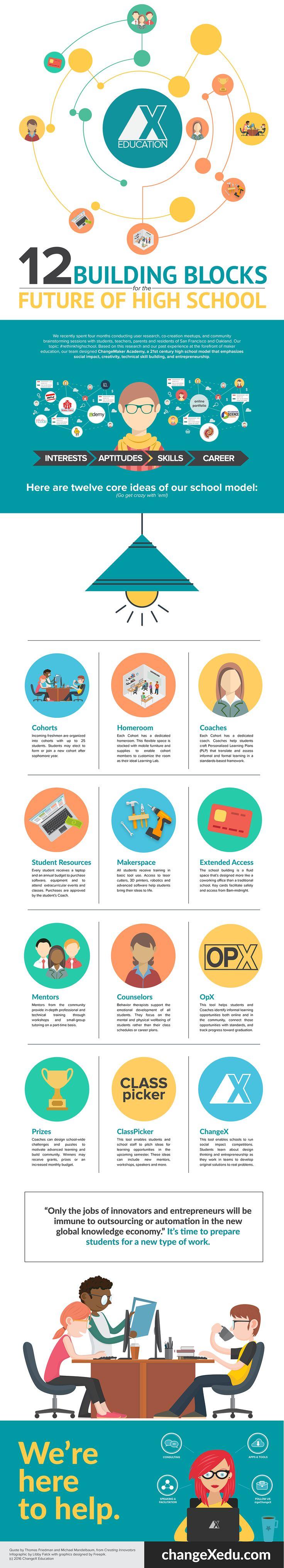 1664 best Education & 21st Century Skills images on Pinterest | 21st ...