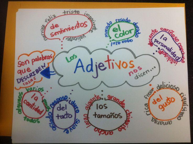 Adjetivos :: 3rd grade bilingual :: anchor charts :: parts of speech :: grammar