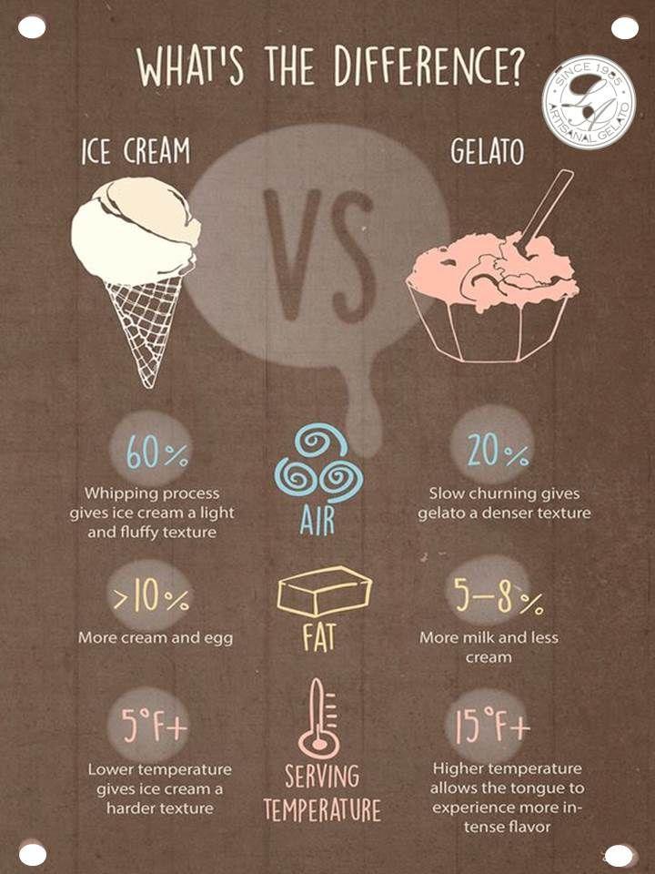 Gelato is not ice cream, it's better!