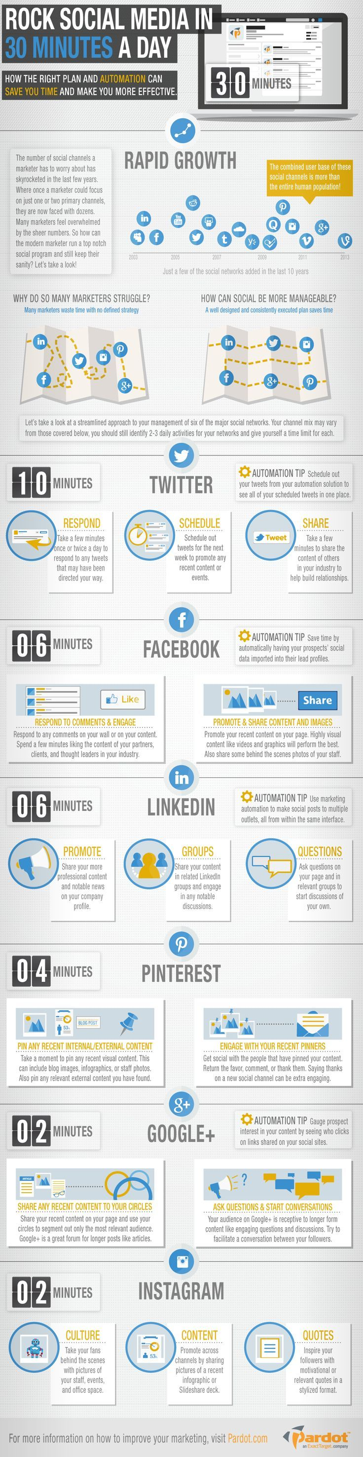 Social Media Management In 30 Minutes Per Day #infographic